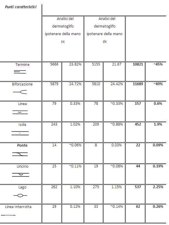 Tabella 3 - Esploso delle tipologie di minuzia individuate nella regione ipotenare