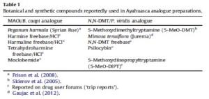 Tabella 1. Composti botanici e sintetici riscontrati in diversi analoghi dell'Ayahuasca (Anahuasca e Pharmahuasca). Tabella tratta da Brierley and Davidson, 2012.