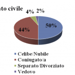 Tabella 3. Stato civile (campione generale)