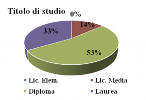 Tabella 4. Titolo di studio (campione generale)