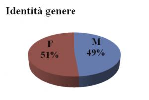 Tabella 1. Identità di genere  (campione generale)