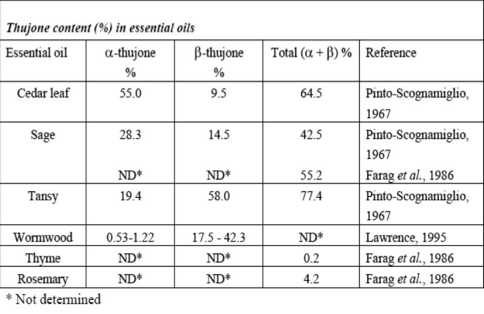 Contenuto di α e β-tujone, nell'olio essenziale di differenti piante officinali (SCF, 2003)